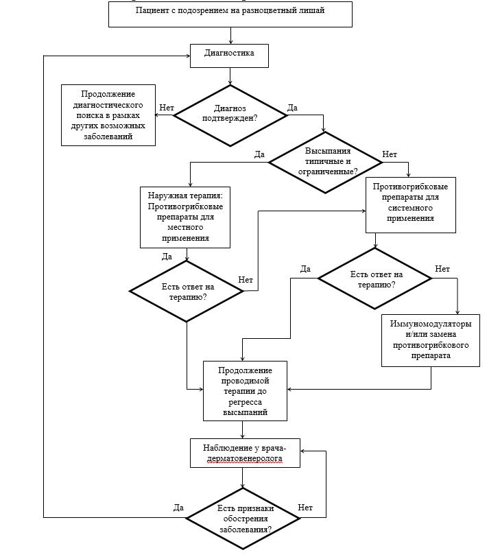 Алгоритм ведения пациента