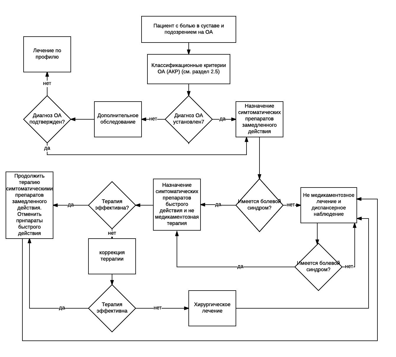 Остеоартроз федеральные клинические рекомендации