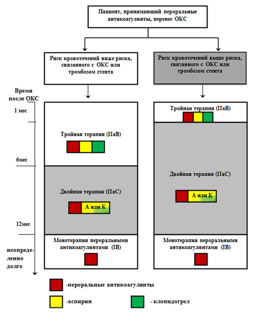 Приложение Б10. Алгоритм выбора режима антитромботической терапии у больных ФП, переживших острый коронарный синдром