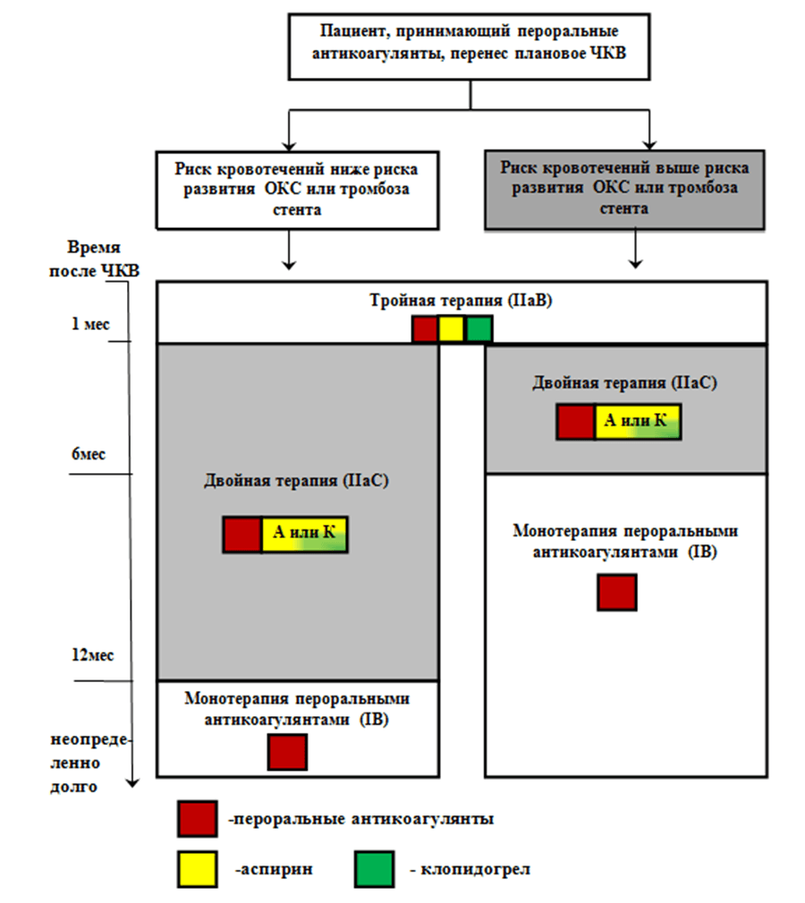 Приложение Б11. Алгоритм выбора режима антитромботической терапии у больных ФП, переживших плановое чрескожное коронарное вмешательство