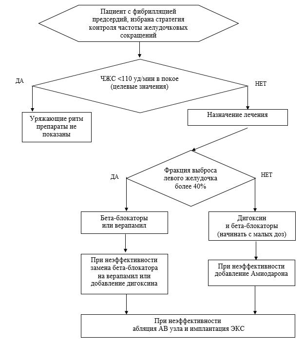 Алгоритм длительного контроля частоты желудочковых сокращений при БЕССИМПТОМНОЙ фибрилляции предсердий.