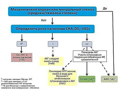 Приложение Б5. Алгоритм назначения антикоагулянтов у больных с фибрилляцией предсердий