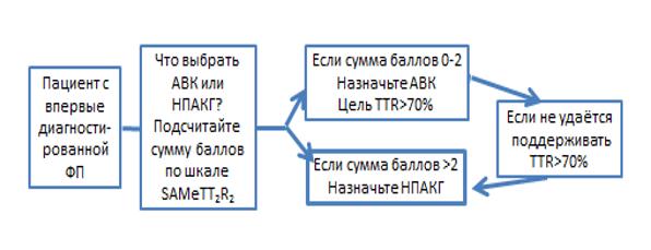 Приложение Б6. Алгоритм выбора антикоагулянта у больного ФП без опыта антикоагулянтной терапии