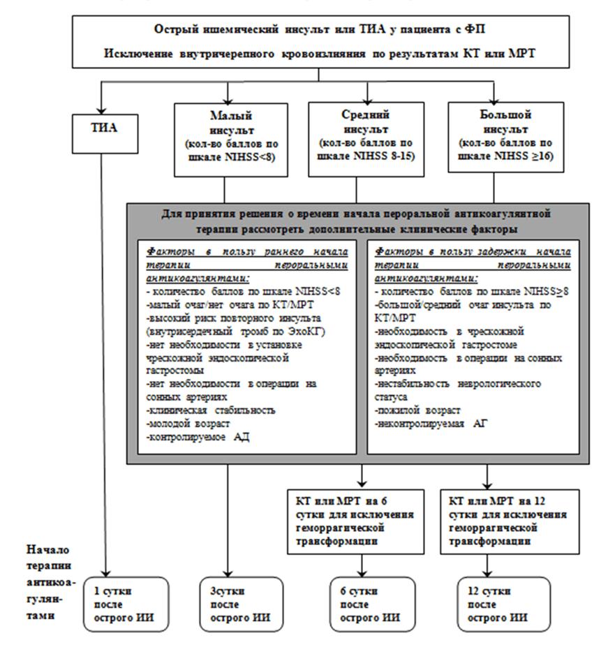 Приложение Б7. Алгоритм принятия решения о начале или возобновлении терапии антикоагулянтами у больных ишемическим инсультом
