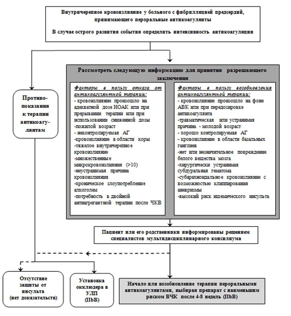 Приложение Б8. Алгоритм принятия решения о возможности возобновления антикоагулянтной терапии у пациента, перенесшего внутричерепное кровоизлияние.