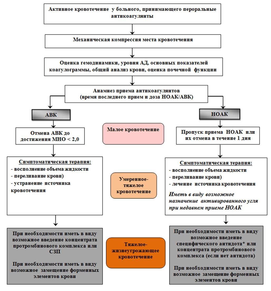 Приложение Б9. Алгоритм тактики лечения при возникновении кровотечения у больного фибрилляцией предсердий, принимающего антикоагулянты