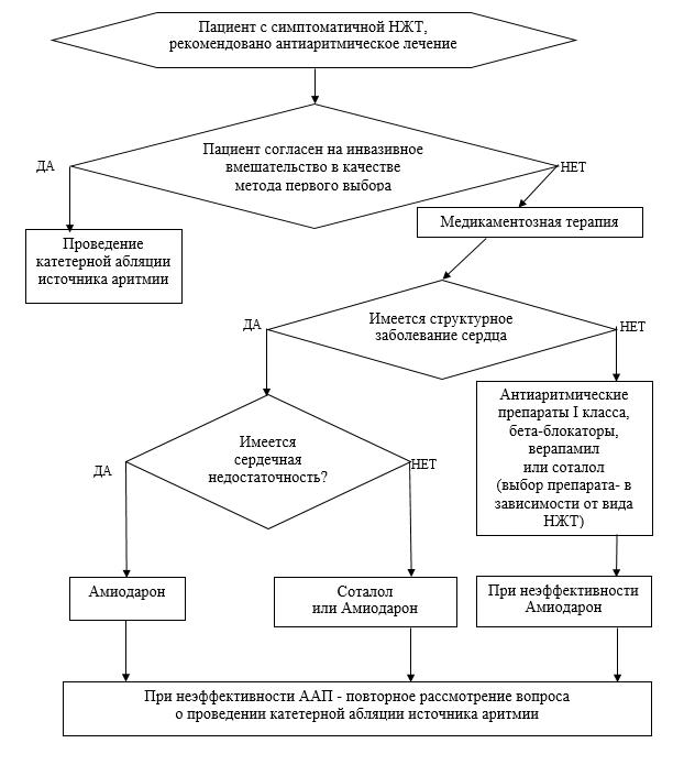 Приложение Б2. Алгоритм профилактики рецидивов НЖТ