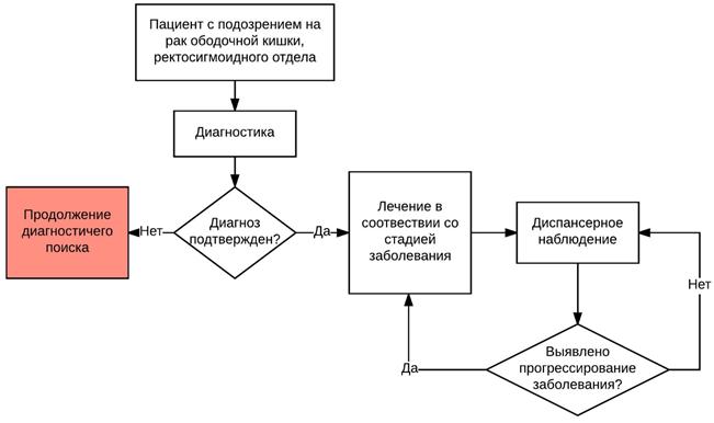 Клинические рекомендации: Рак ободочной кишки и ректосигмоидного отдела