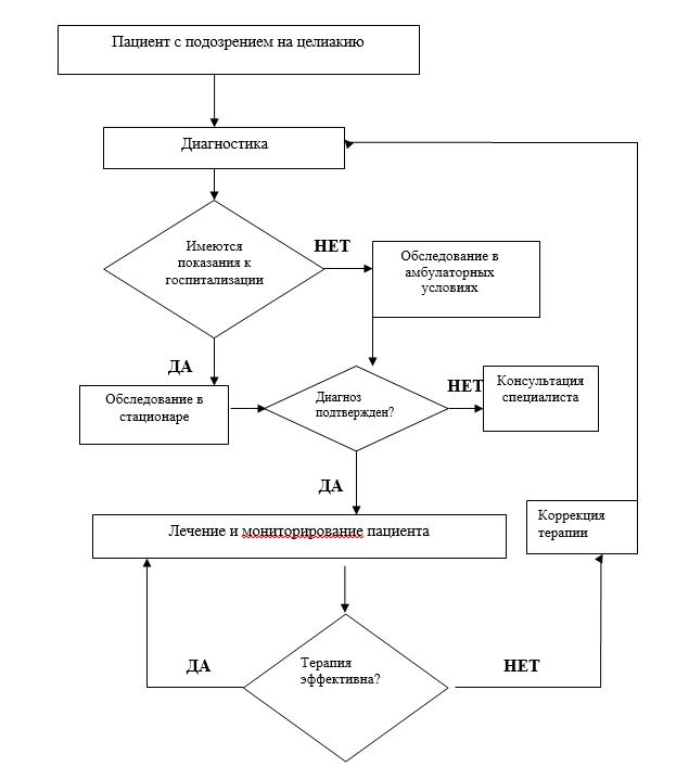 Диагностика и анализы при целиакии: иммунологические и генетические
