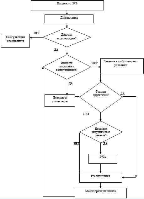 Топическая диагностика желудочковой экстрасистолии