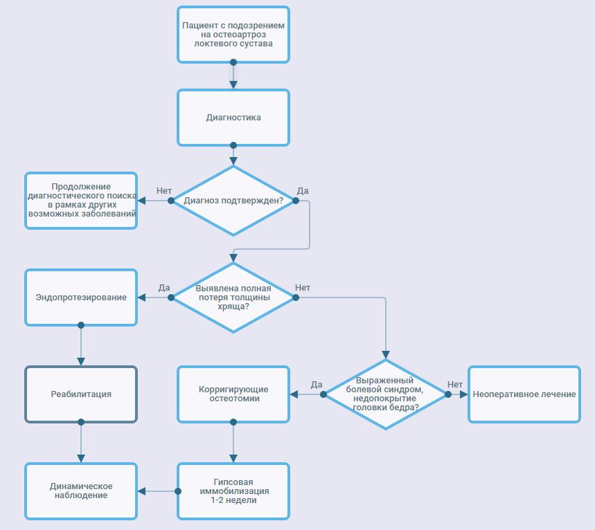 Диагностика остеоартроза клинические рекомендации