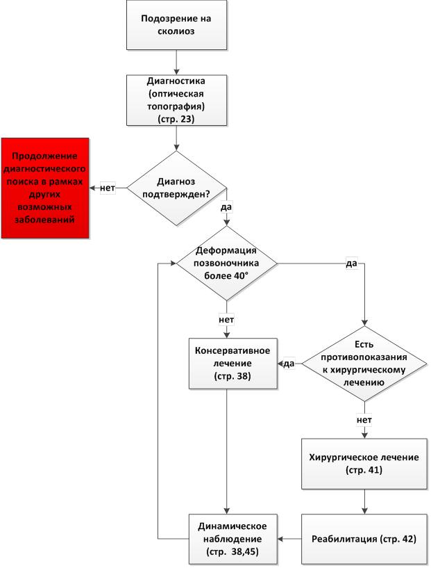 Диагностические критерии и способы коррекции левостороннего поясничного сколиоза