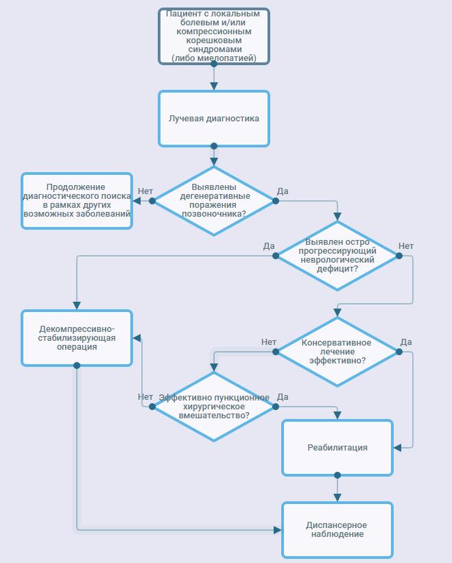 Клинические рекомендации: Остеохондроз позвоночника