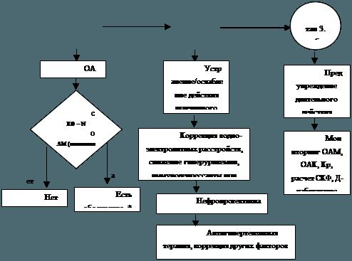 Острый интерстициальный нефрит: клинические рекомендации