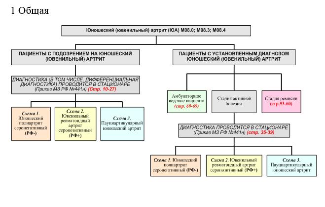 Ювенильный артрит у детей клинические рекомендации