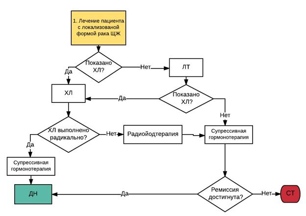 Медуллярный рак щитовидной железы клинические рекомендации